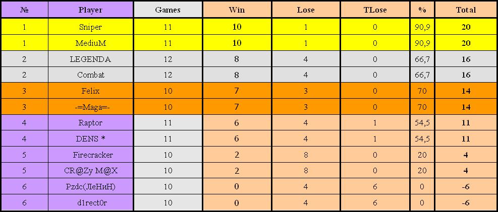 Рейтинг участников My GeneraL: Junior Cup#3