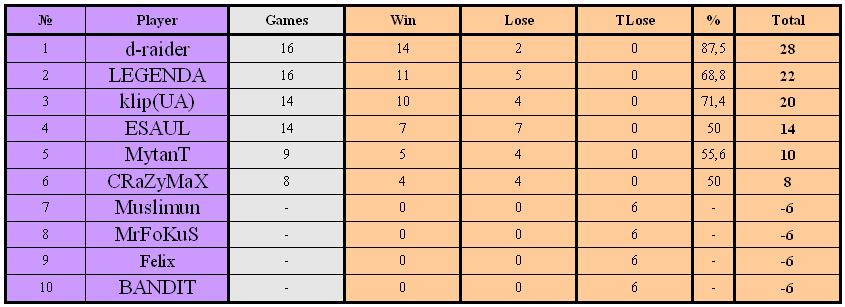 Результаты My GeneraL: Junior Cup #4