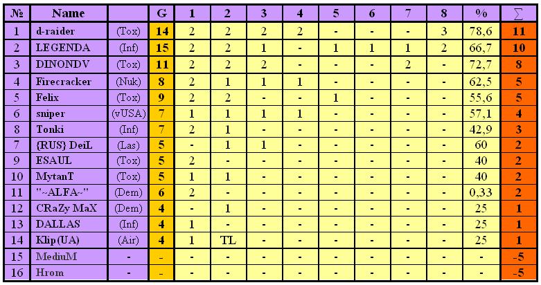 Таблица с результатами турнира